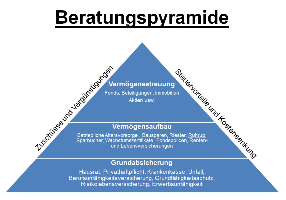 Beratungspyramide